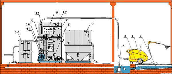 Схема работы установки СКАТ